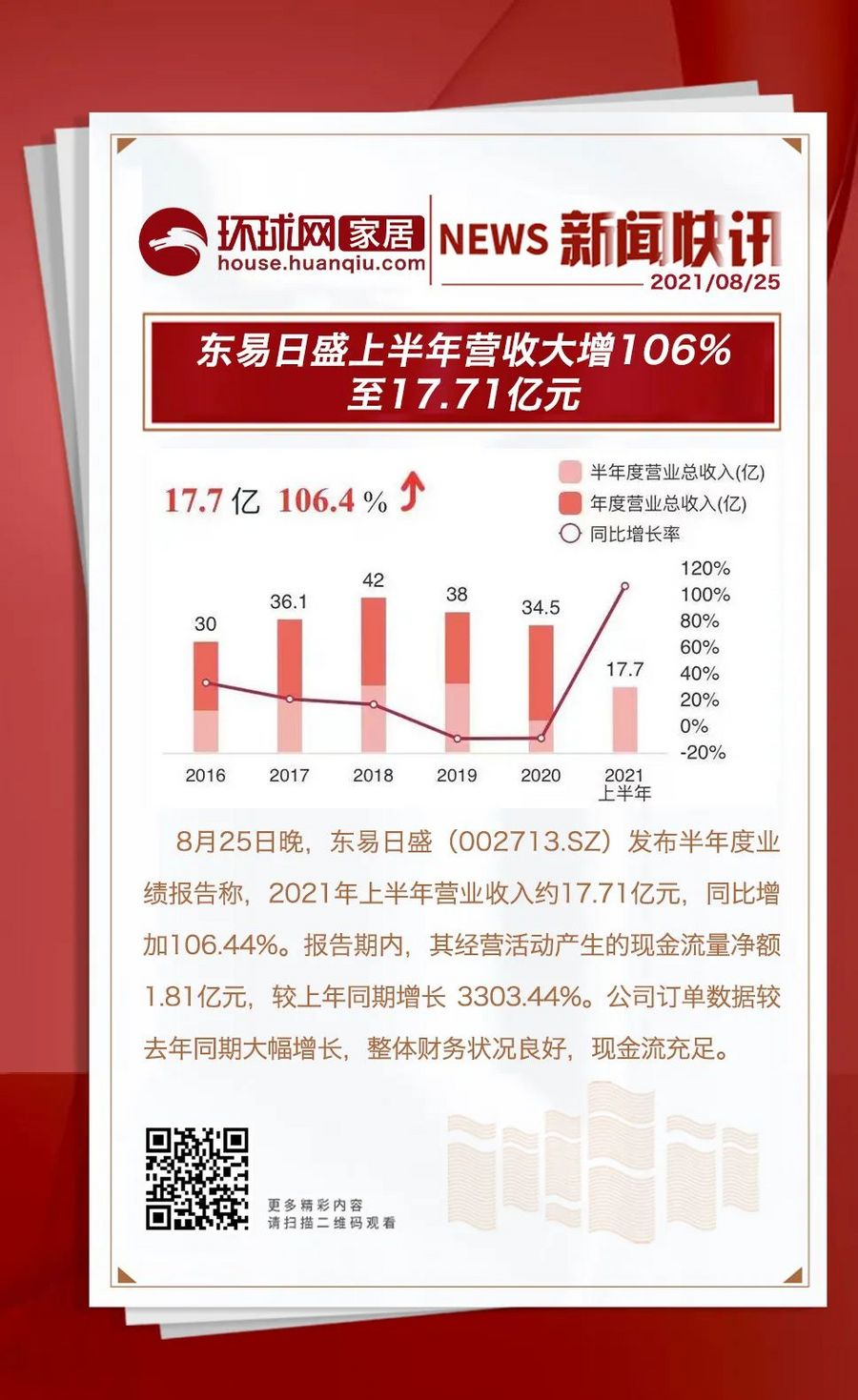 东易日盛2021年上半年营收17.71亿元!业绩超过预期,吸引众多媒体关注报道!